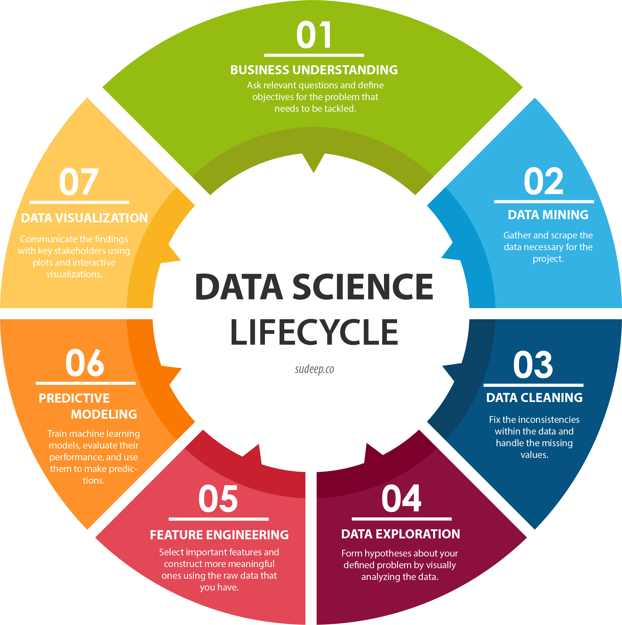 7 Steps Of A Successful Data Science Project Data Science Data Science Learning Data Science Infographic