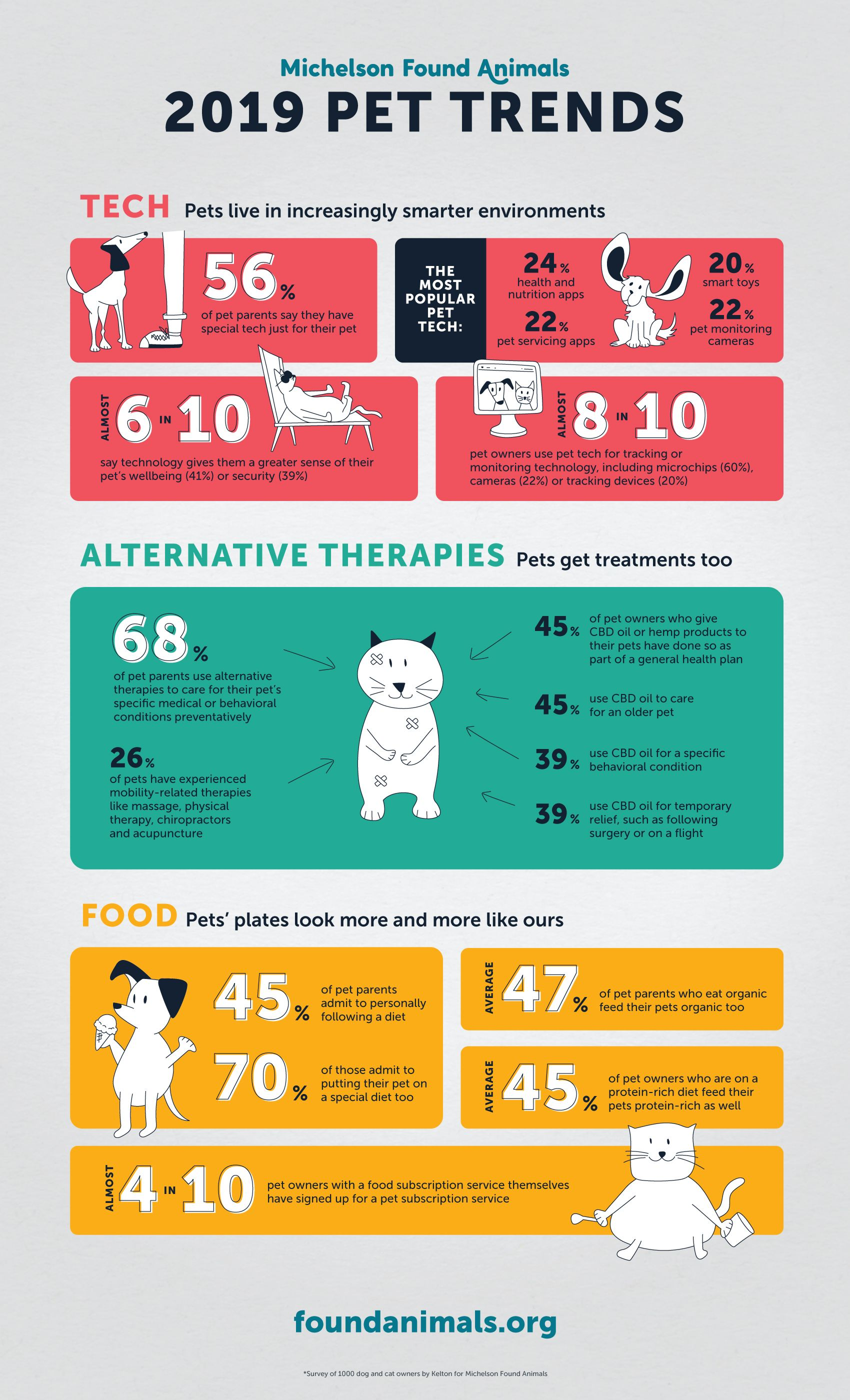 2019 Pet Trends Infographic By Michelson Found Animals Petinfographics Sniffdesignstudio Pets 2019trends Pet Care Tips Pet Businesses Pet Care Business