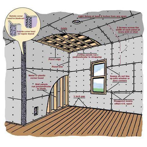 Hanging Drywall Overlg Jpg 600 600 Pixels Home Improvement Projects Home Repairs Diy Home Repair