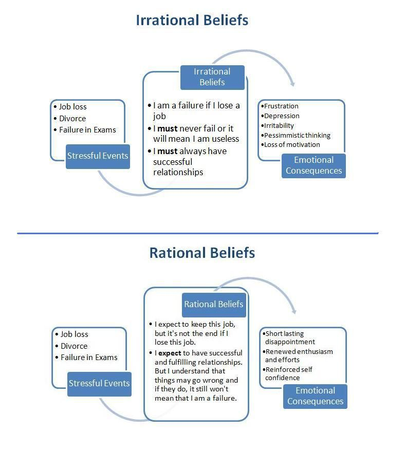 Rational Thought Analysis Worksheet Irrational Beliefs