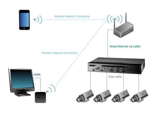 Dubai Cctv Technician Ip Camera Setup Installation