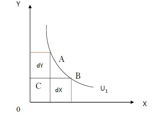 Pin On Indifference Curve Economics