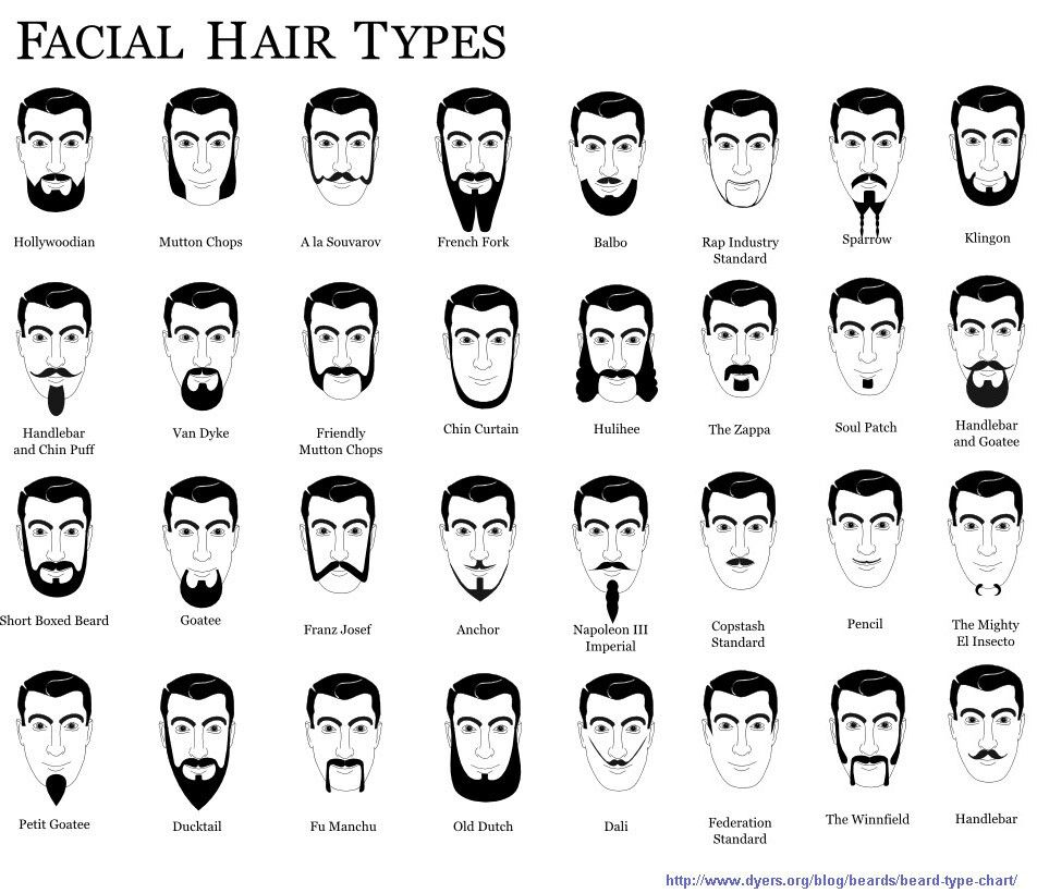 Facial Hair Types Haircut Names For Men Names Of Haircuts Types Of Facial Hair