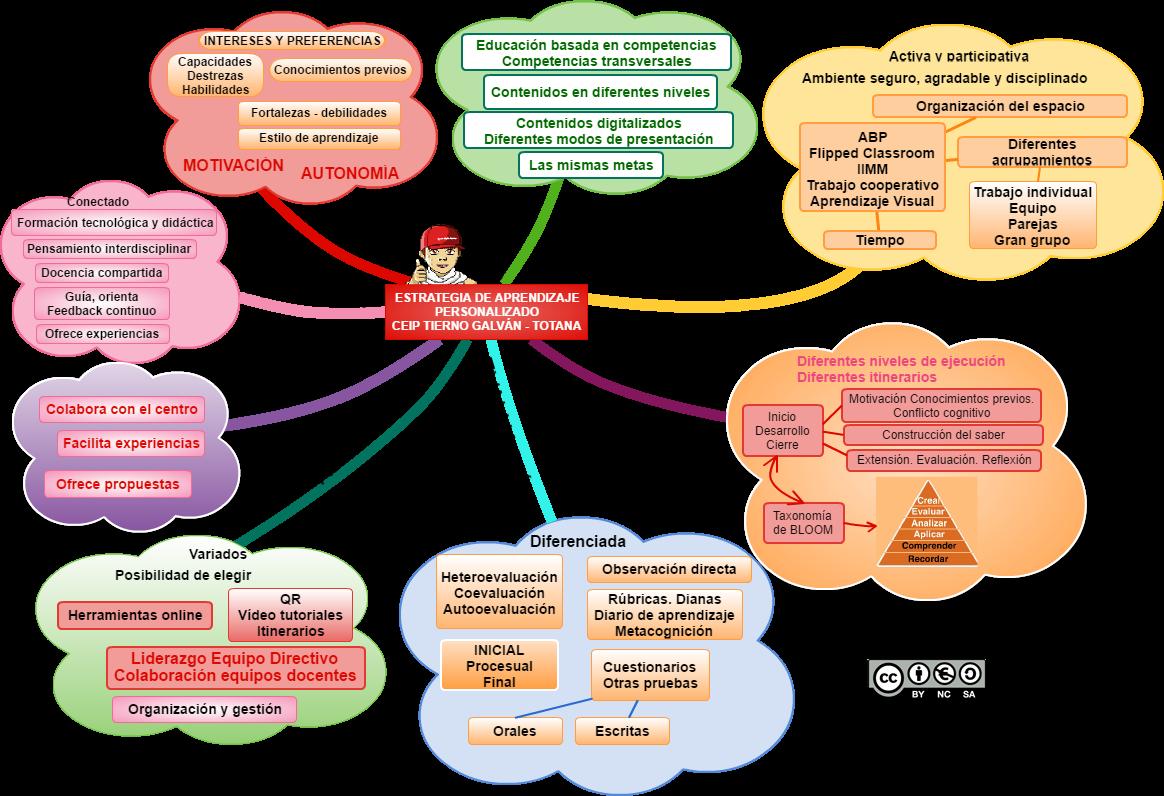 Propuestas de estrategias de Aprendizaje Personalizado en un centro ordinario.