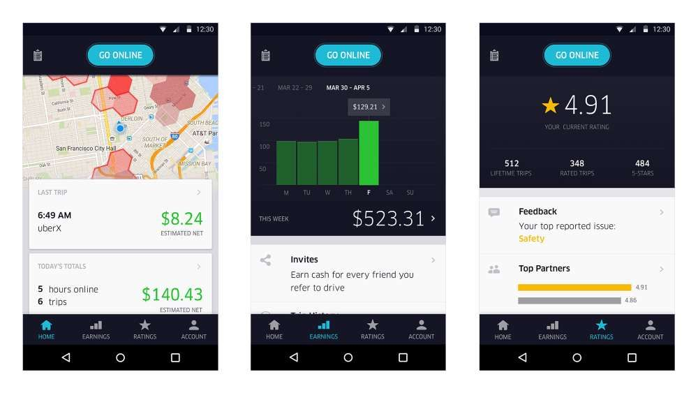 Uber Rewards and Benefits That You as an Uber Driver Need to