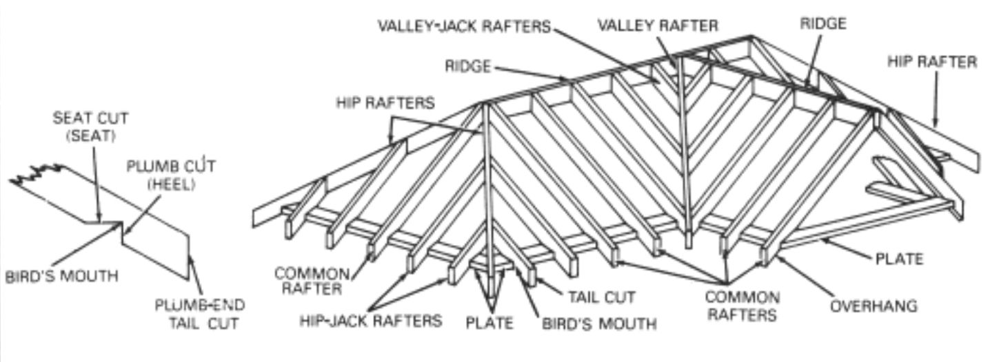 common roof-framing terms | how to build a Blockbau Haus | Pinterest ...