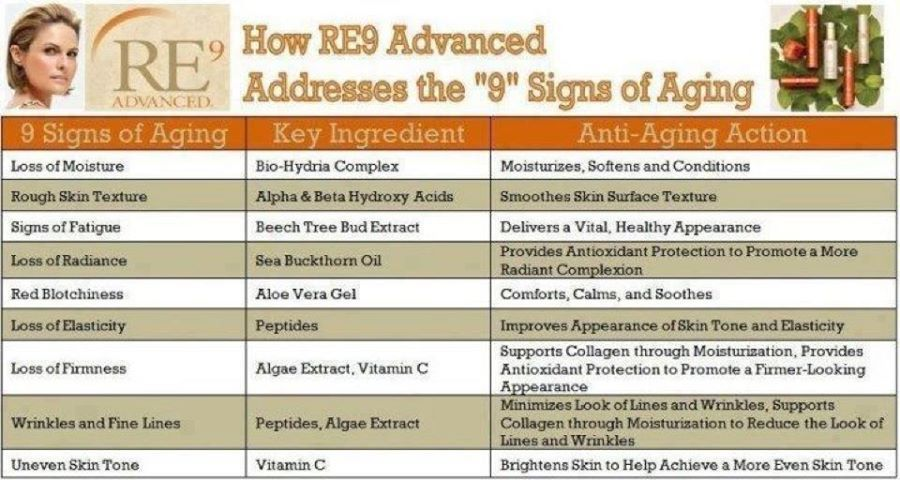 The 9 signs of aging skin that RE9 has been formulated to combat.