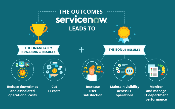 ServiceNow as a Ticketing System The Whole Story