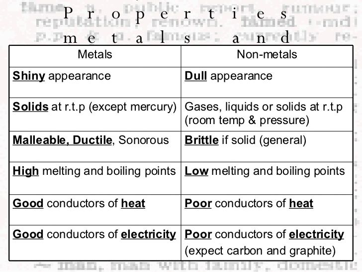 science metals and nonmetals google search periodic tablephysical - Periodic Table Symbol For Graphite