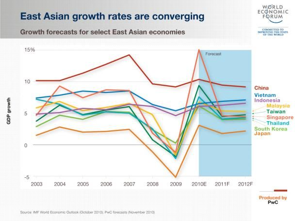 Asian growth rates