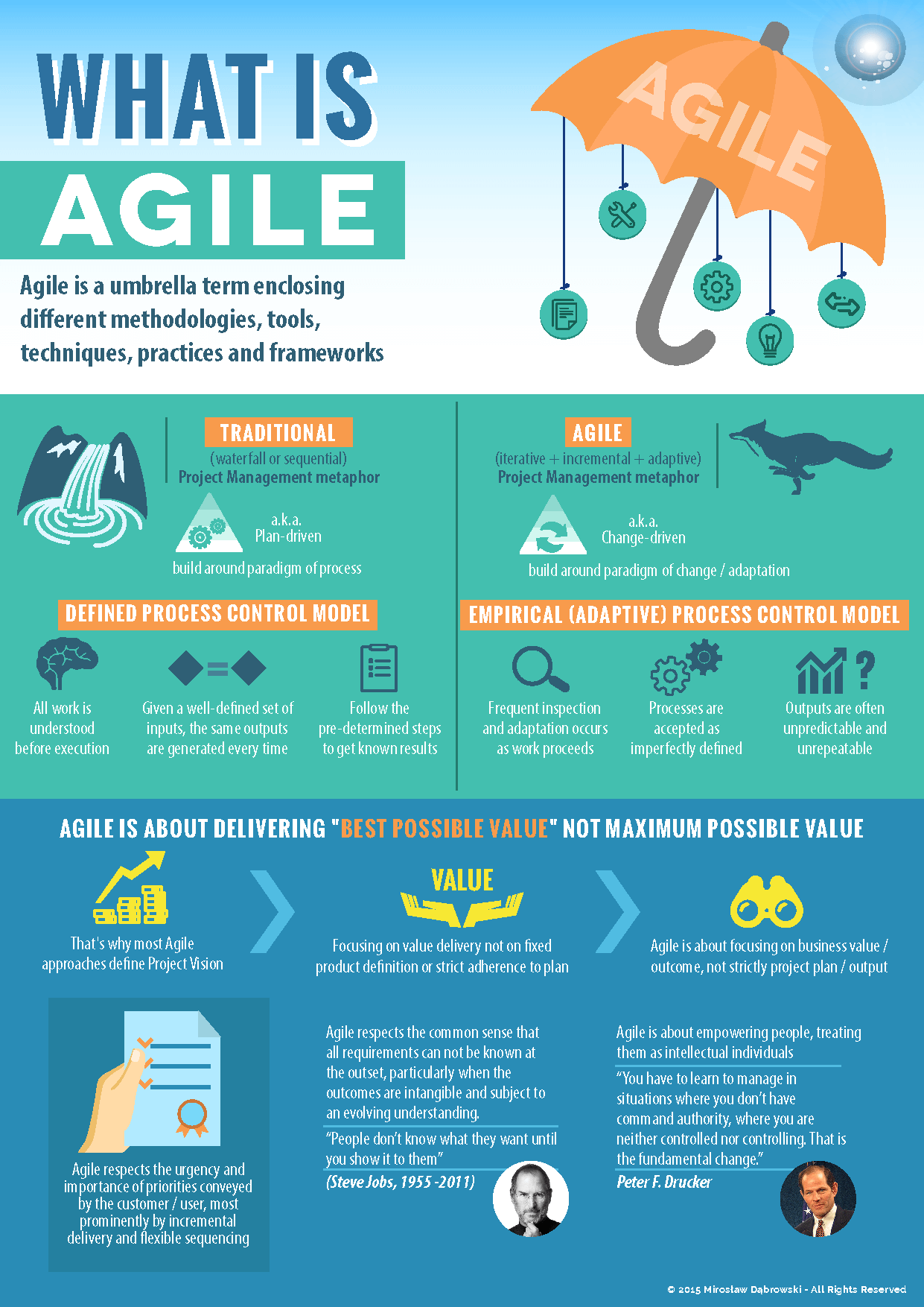 What is agile agile software development pinterest for What is agile and waterfall