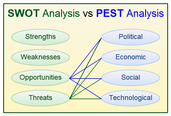 50+ SWOT Analysis Template – Free Word, Excel, PDF, PPT Format Download!