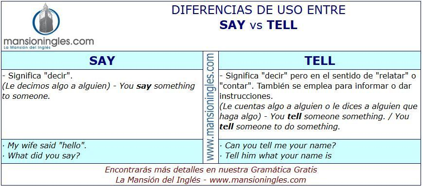 Qué significa tell me en inglés en español