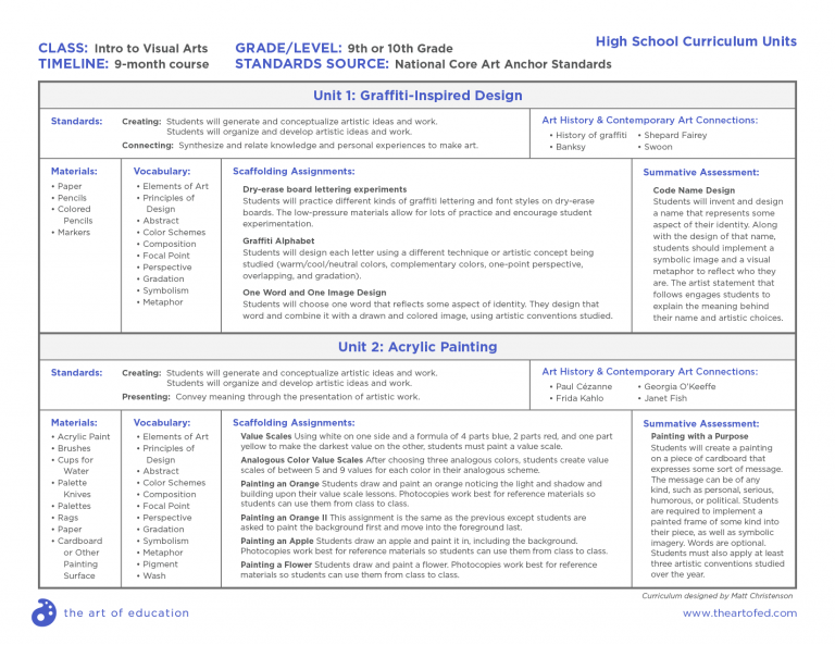 Comprehensive Curriculum Examples for Every Age Level