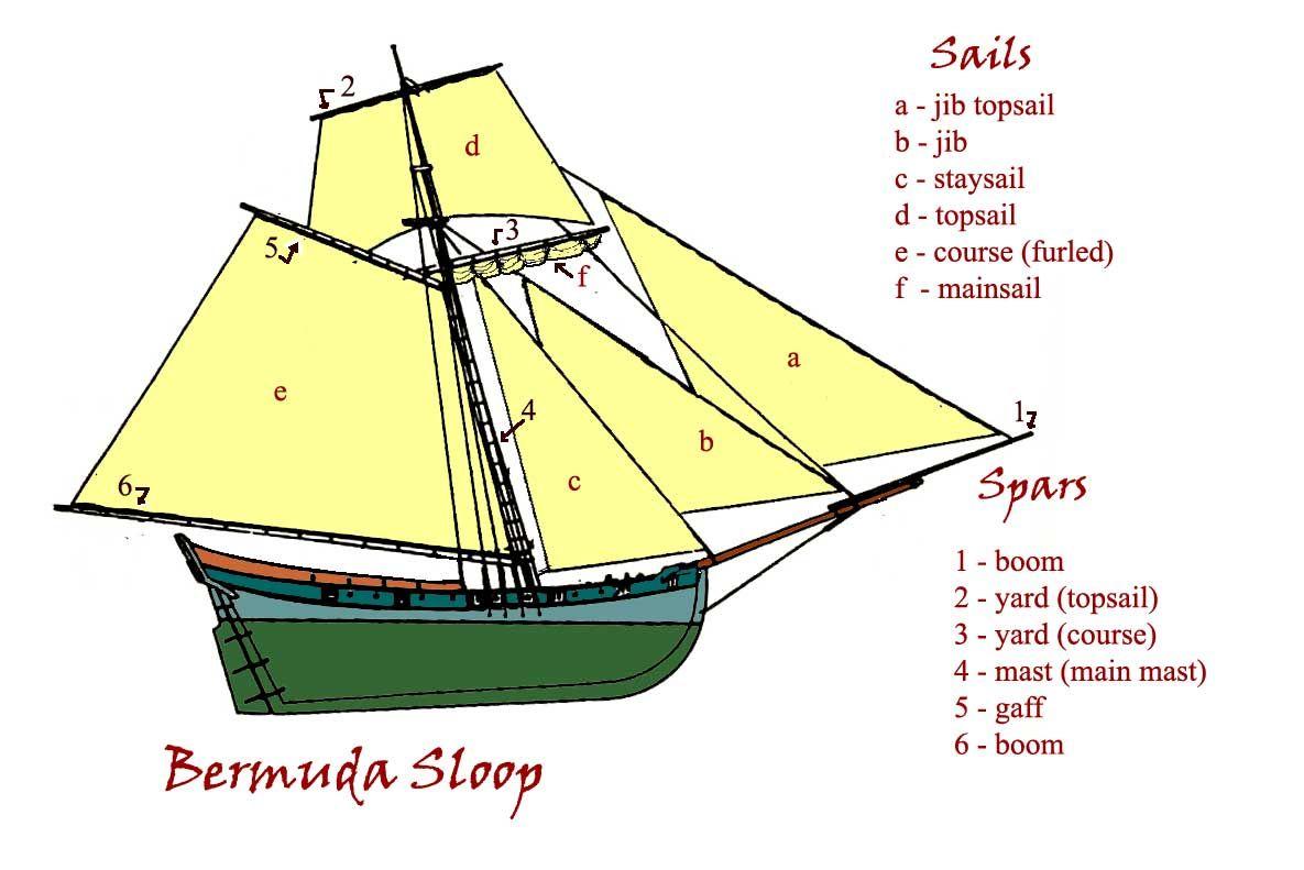 hight resolution of bermuda sloop diagram