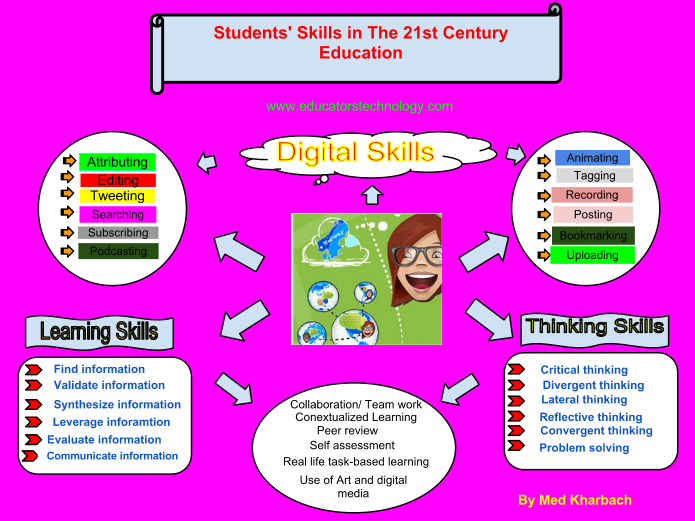 A Must Have Poster About 21st Century Learning Skills 21st Century Learning 21st Century Skills Skills To Learn