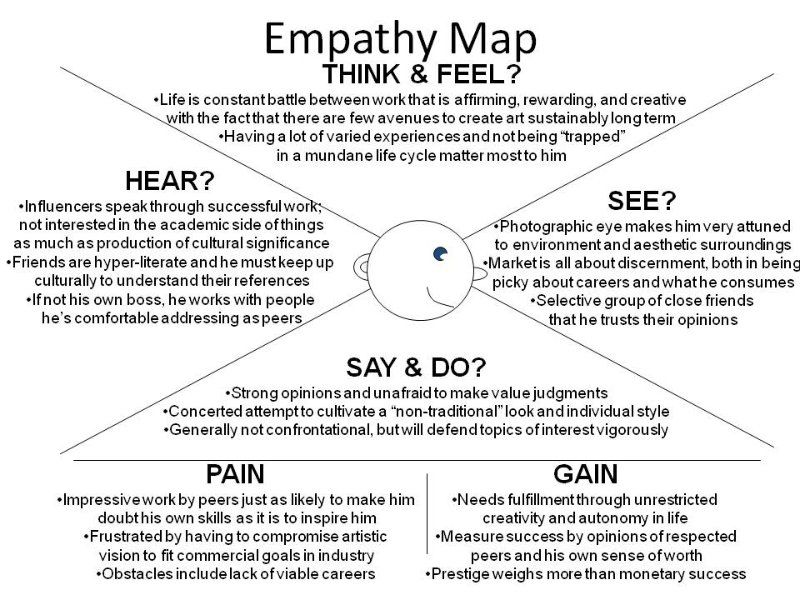 Image result for customer empathy map example empathy