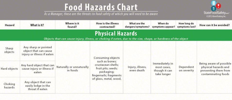Food hazards chart food safety chart food
