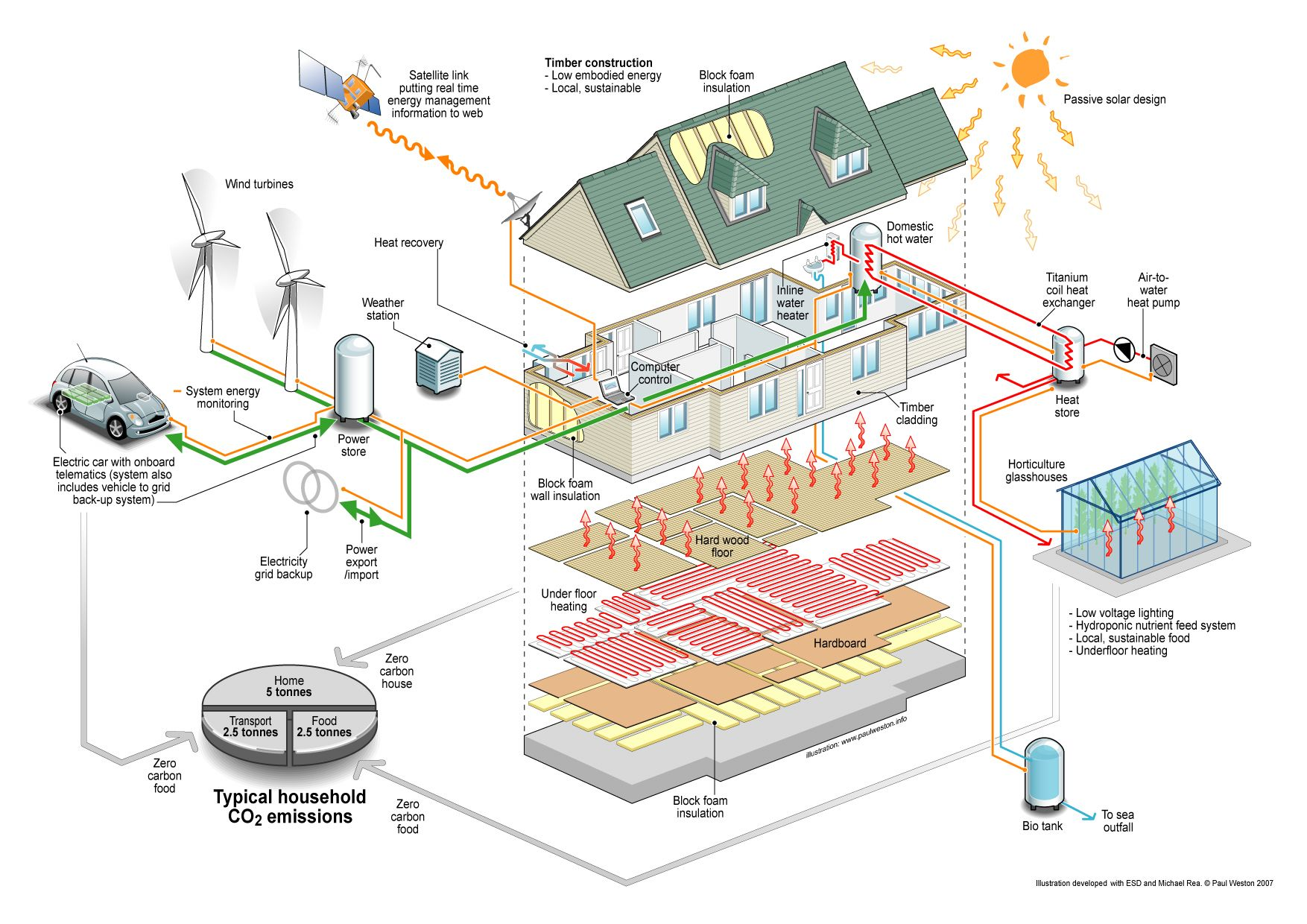 Hurst Boiler Piping Diagrams Wiring Diagram Zero Carbon House Schematic Sustain En Able Pinterest Com Wood 1754x1240