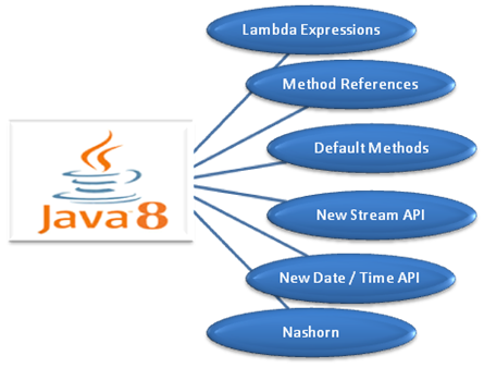 Java is simple to learn and its structure is quite simple