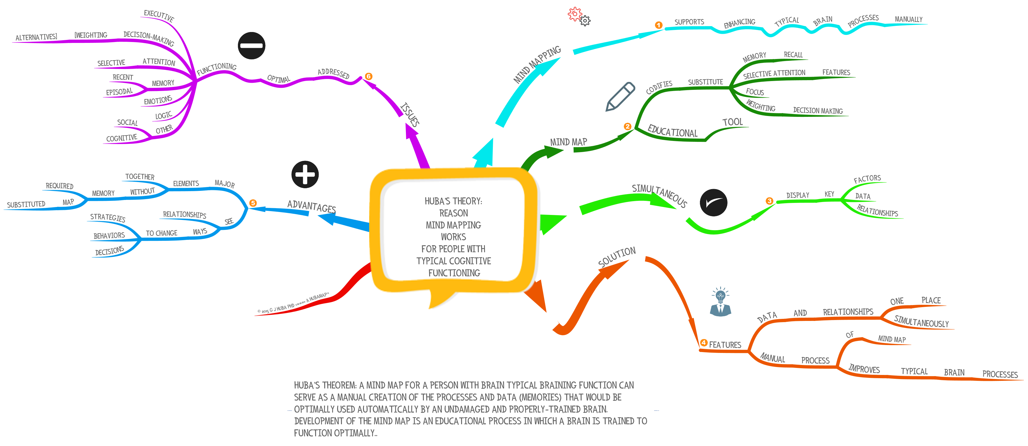 Huba S Theorem On How And Why Mindmaps Work To Assist