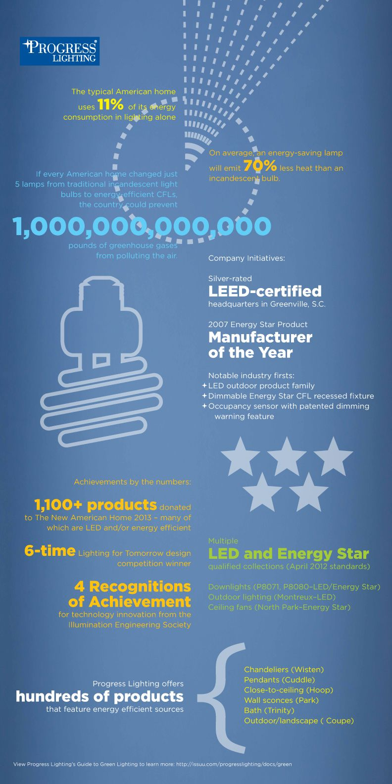The Typical American Home Uses 11 Of Its Energy Consumption In Lighting Alone Progress Lighting Addresses Energy Conservation Save Energy Energy Saving Lamp