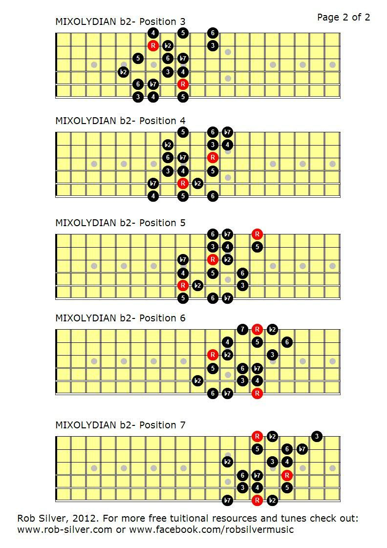 bass guitar scales and modes pdf