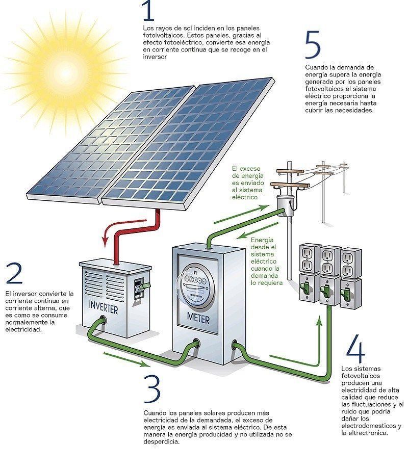 Partes y c mo funciona un sistema fotovoltaico para for Uses of solar energy for kids