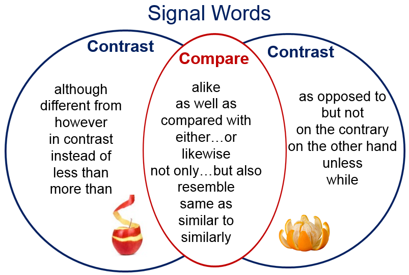 Compare And Contrast Essay Signal Words Contrast Words Compare And Contrast Presentation Rubric