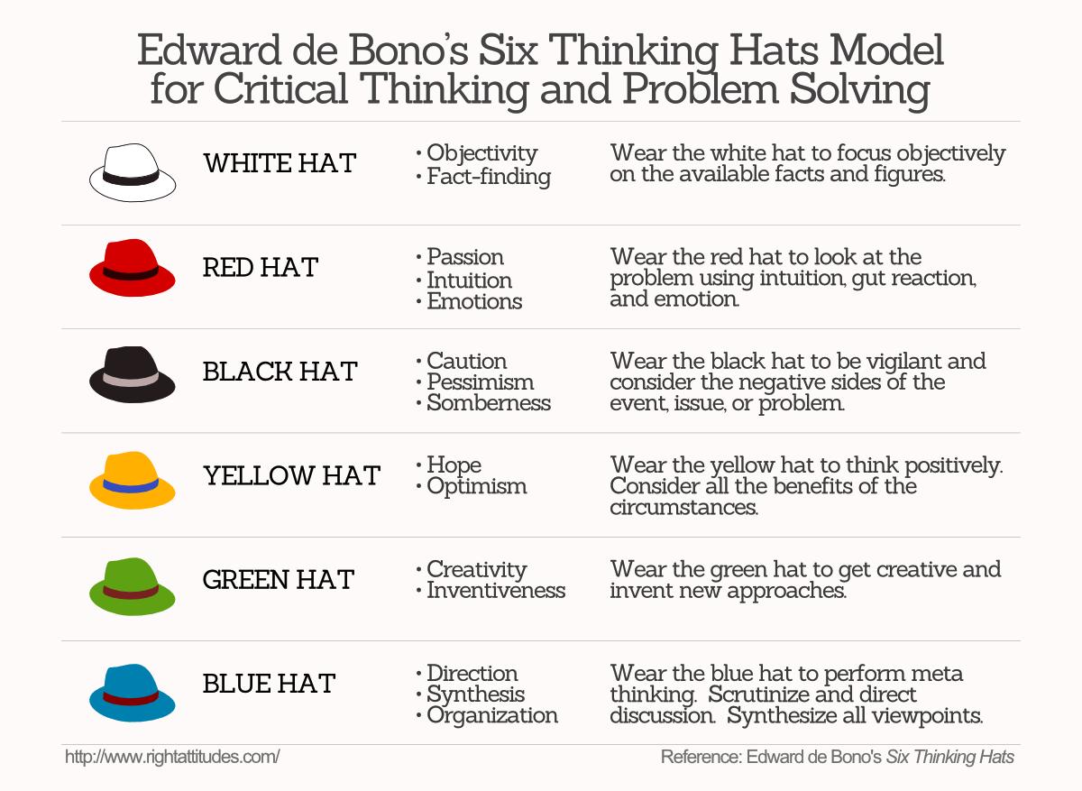 Stimulate Group Creativity Using Edward De Bono S Six Thinking Hats Six Thinking Hats Skills To Learn Critical Thinking