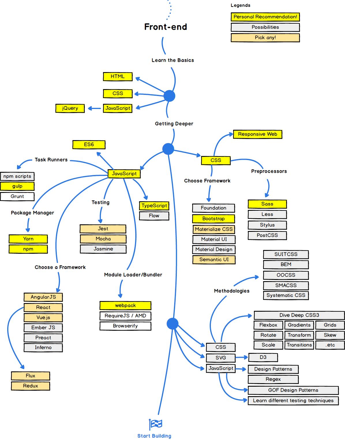 GitHub - kamranahmedse/developer-roadmap: Roadmap to