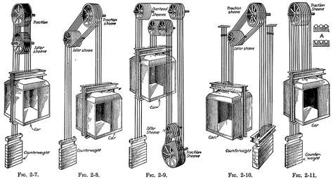 DIAGRAM :: Different Methods of Roping Traction-Elevator