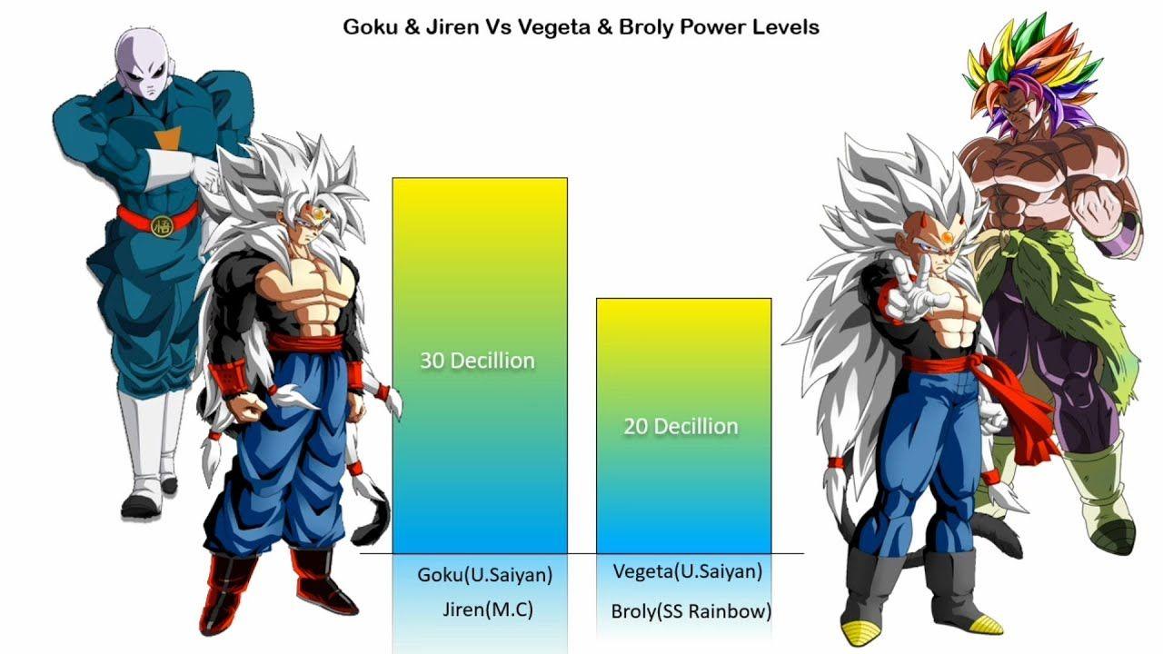 Goku Jiren Vs Vegeta Broly Power Levels Charliecaliph Goku Vegeta Zelda Characters