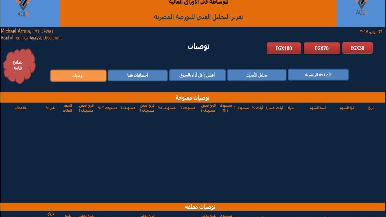 البورصة المصرية تقرير التحليل الفنى من شركة عربية اون لاين ليوم الاربعاء Cmt Analysis
