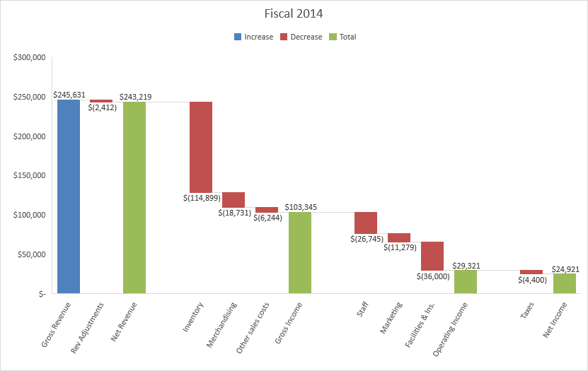 3 ways to drive business decisions using the new Excel 2016 charts