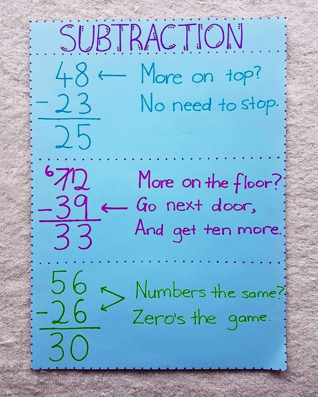 New subtraction anchor chart. | Math and Content Areas | Pinterest ...
