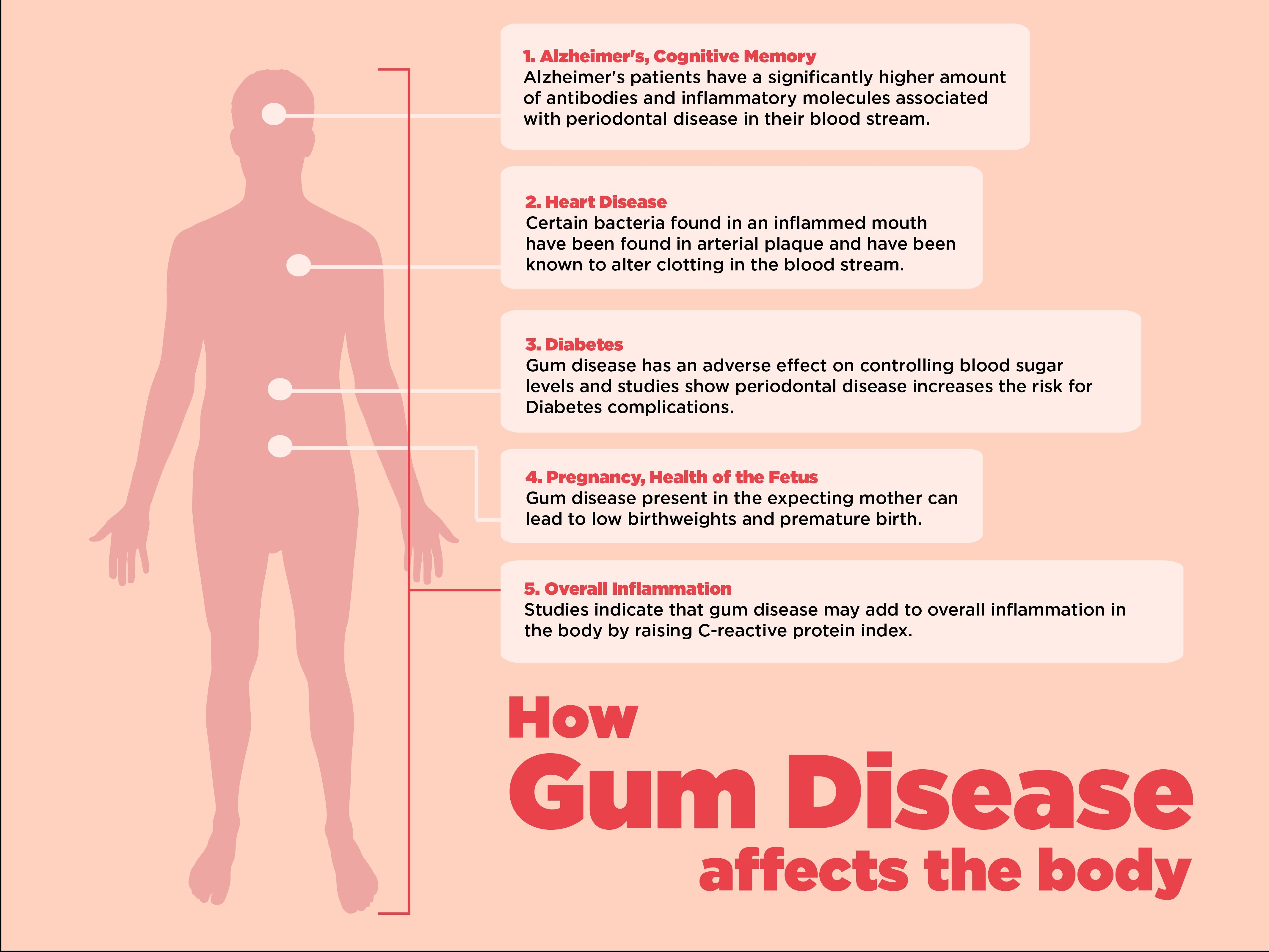 gum disease affects the entire body. by neglecting to both brush, Muscles