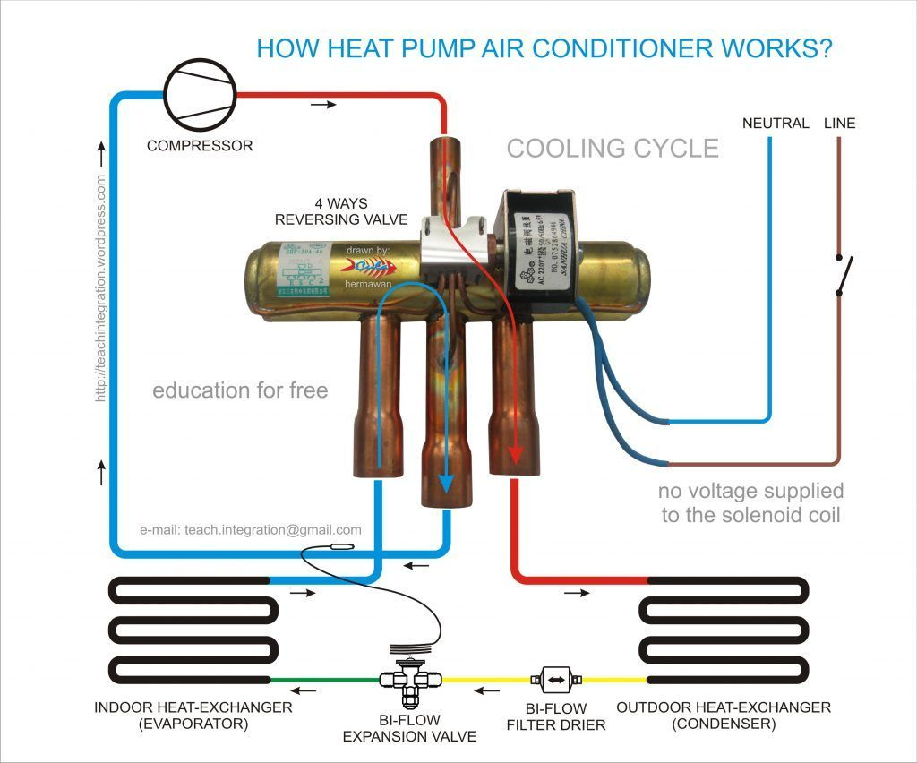 A Heat Pump Is A Mechanical Compression Cycle Refrigeration System That Can Be Rev Heat Pump Air Conditioner Refrigeration And Air Conditioning Commercial Hvac