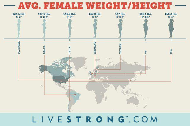Average weight of women around the world