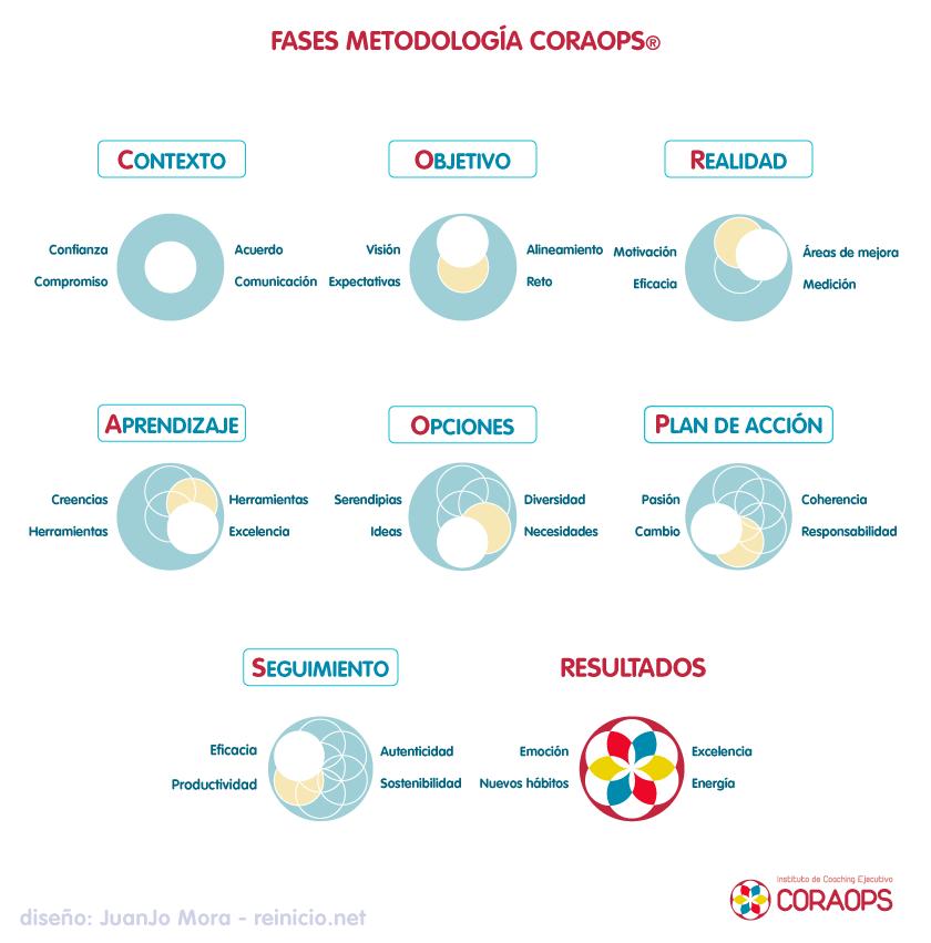 Fases de la metodología