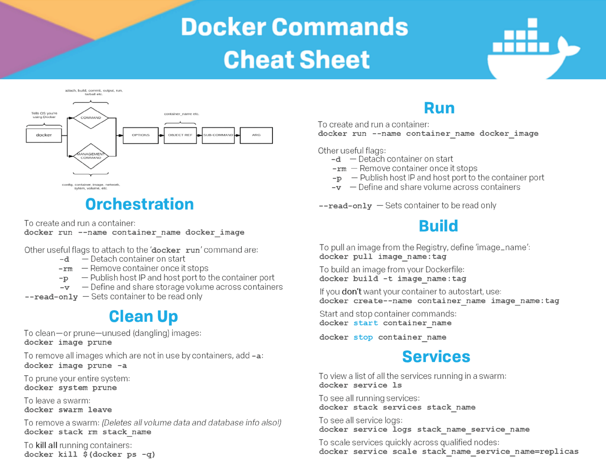 Docker Commands Cheat Sheet Cheat Sheets Dockers Cloud Computing Services