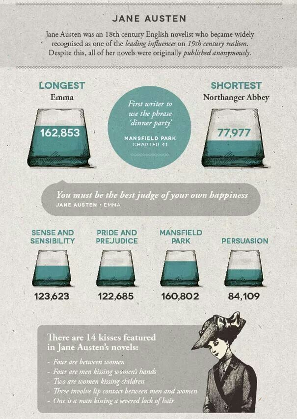 Word Count Infographic Miss Jane Austen In 2018 Pinterest Jane