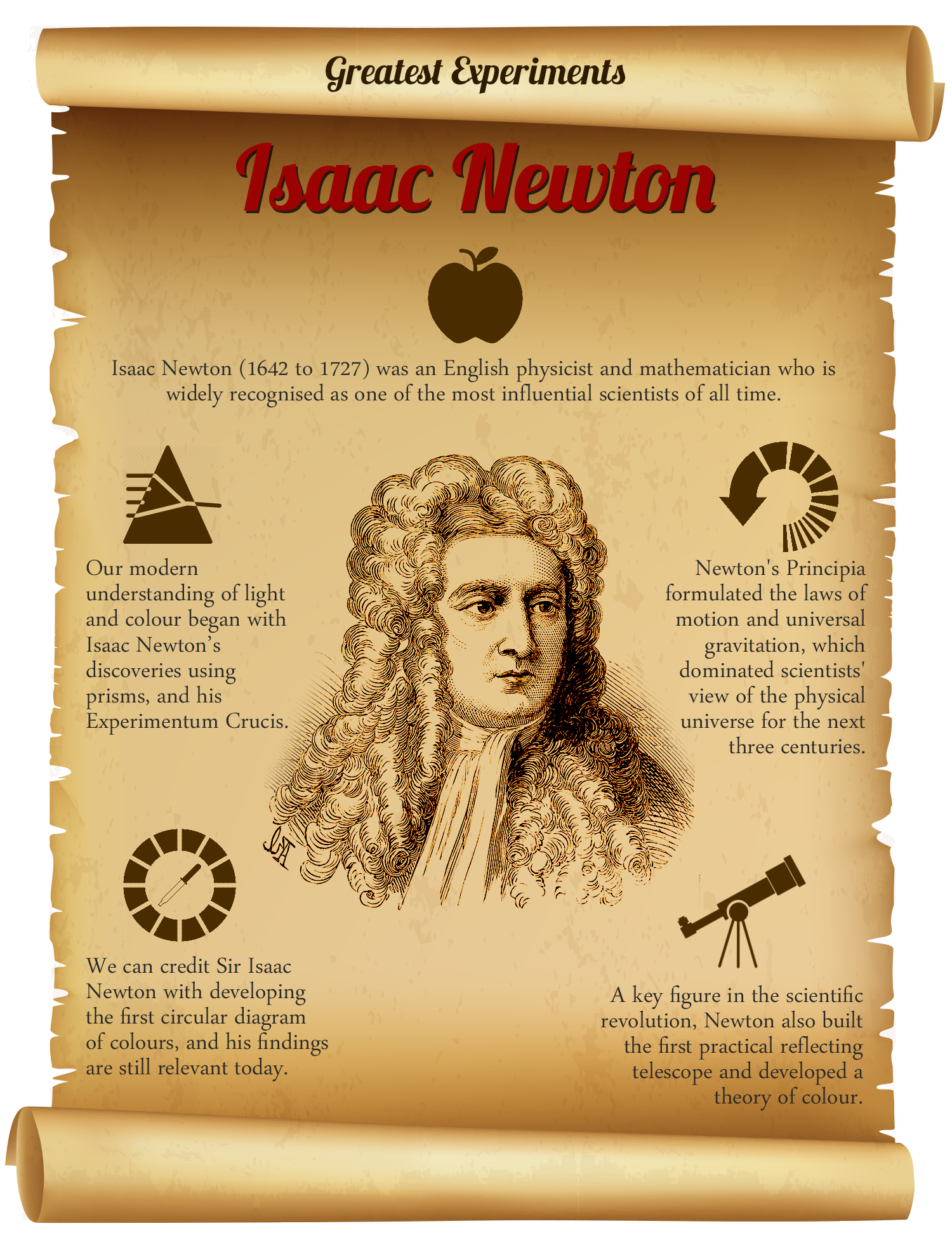 Sir Isaac Newton Is Widely Recognised As One Of The Most
