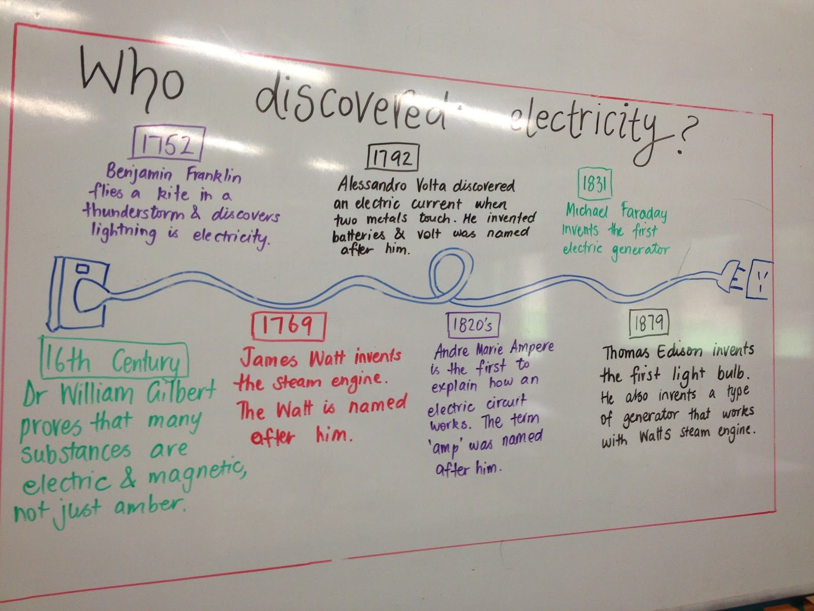 Electricity timeline- Did You Know?? | Heat & Electricity ...