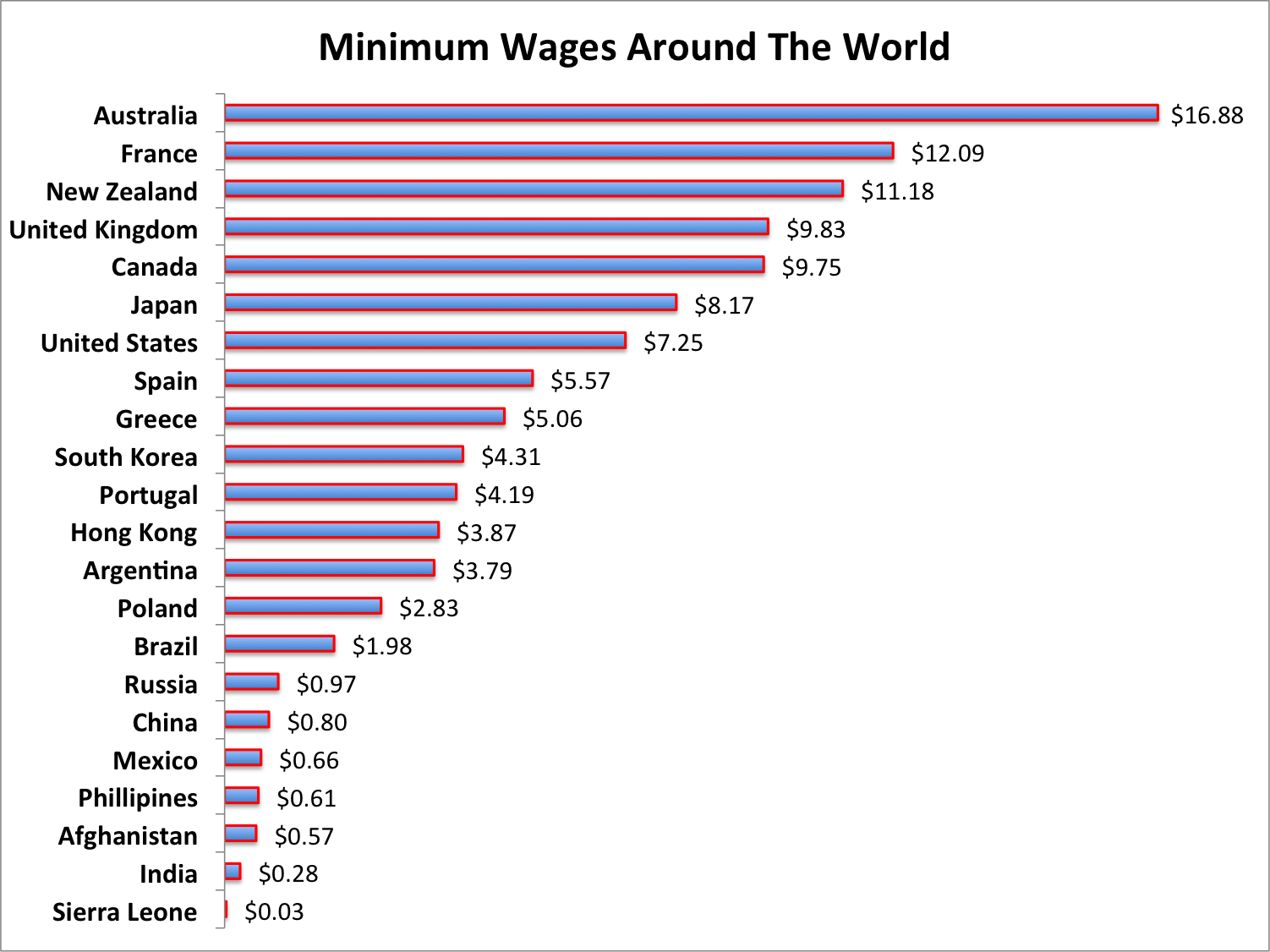Here S How America S Minimum Wage Stacks Up Against Countries Like