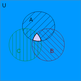 set theory explained math pinterest math venn diagrams and algebra. Black Bedroom Furniture Sets. Home Design Ideas