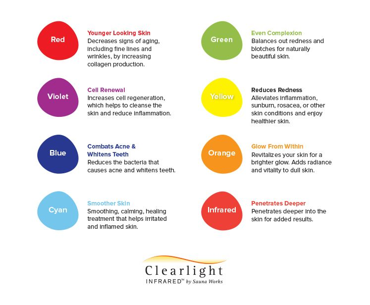 Chromotherapy Sauna Benefits Color Light Therapy Chart