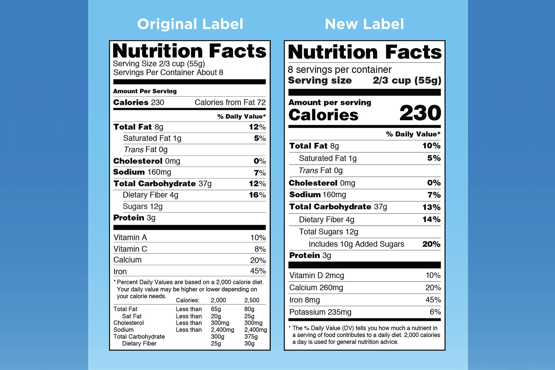 New Food Labels Help For Counting Calories Sugar In