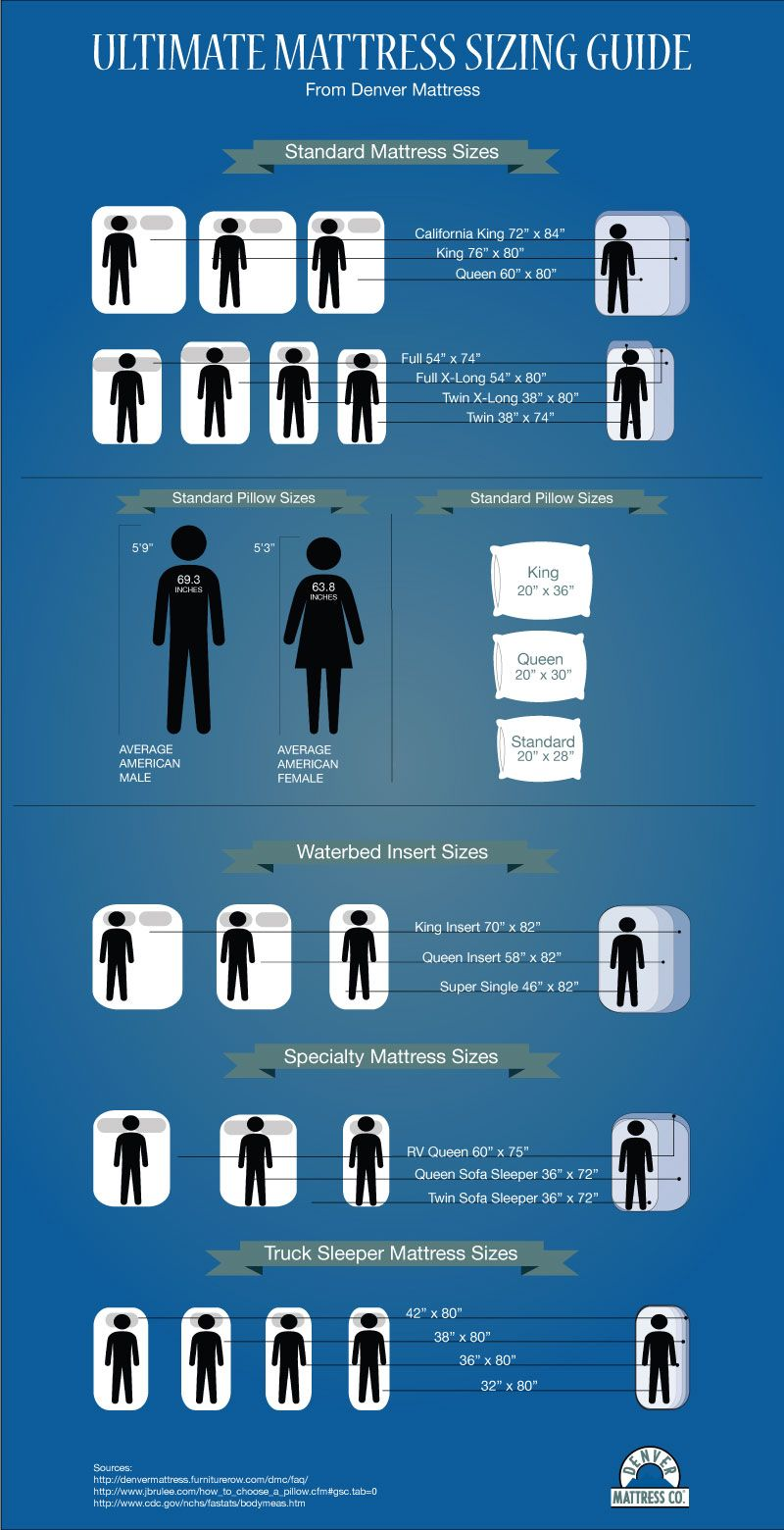 A guide to what those mattress sizes really mean. California King vs ...