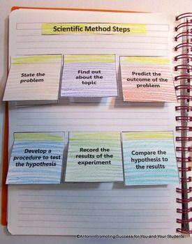 Scientific Method Interactive Science Notebook Scientific Method Scientific Method Interactive